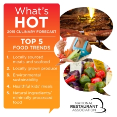WhatsHot2015-Top5_Food_1200x1200